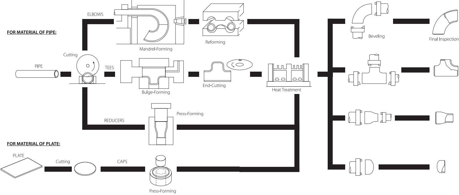 dây chuyền sản xuất phụ kiện fkk